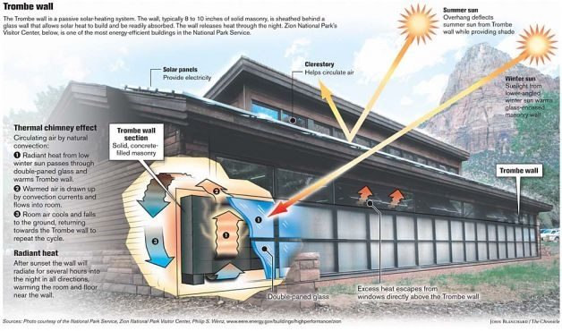 Trombe Wall: an exterior concrete block wall can be covered with glass to increase its heat gain during the day and conserve its heat at night, just as a window keeps heat in a building. (Named after the French engineer Felix Trombe.)  Chronicle graphic by John Blanchard