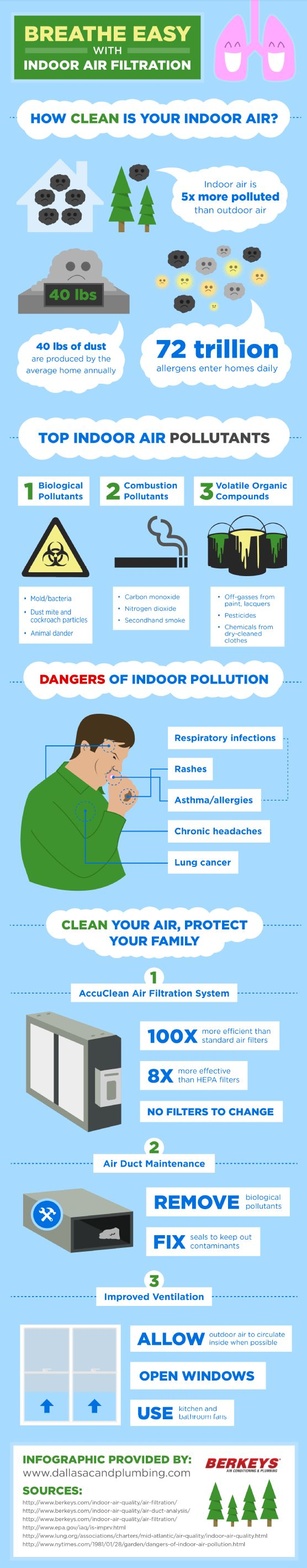 When performing regular air duct maintenance, a professional can remove biological pollutants and fix seals to keep out contaminants. Take a look at this AC repair infographic for tips to help you improve your home's indoor air quality.