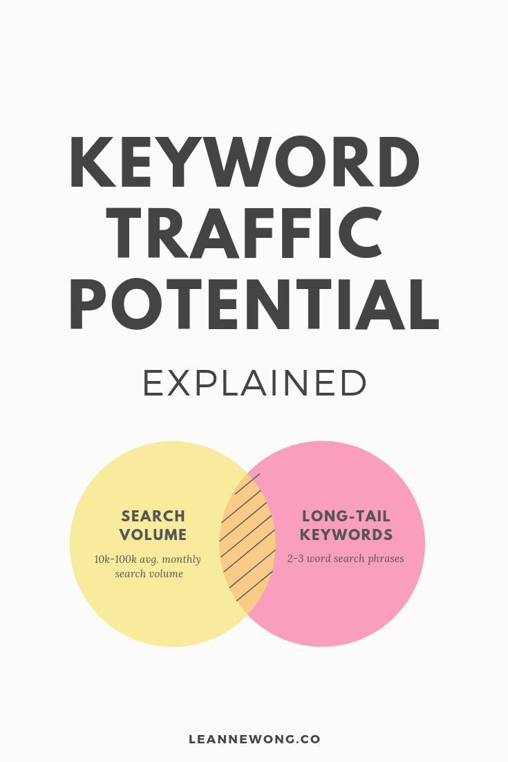 Seo Keyword Strategy Search Demand Keyword Value And Ranking
