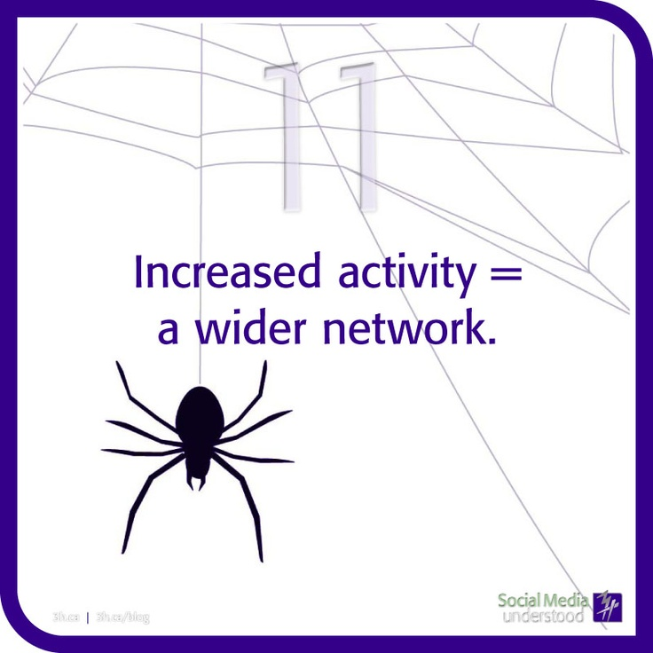 Increased activity = a wider network. The social media webs starts with one idea. One idea can spread to the world wide web. Start those ideas often; spread more reach! Download the 3H eBook Social Media Understood: http://3h.ca/ebook_social_media.php