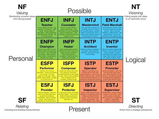 The 16 Myers-Briggs personality types mapped to a simplified 4-D space
