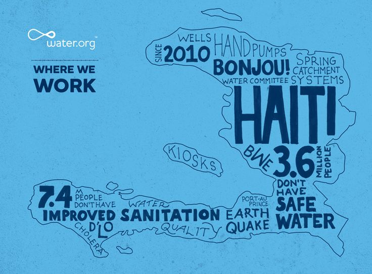 Haiti | 3.6 million people do not have access to safe water. | #WhereWeWork | Water.org: Facts, Activism, Campaigns, 3 6, Figures, Safe Water