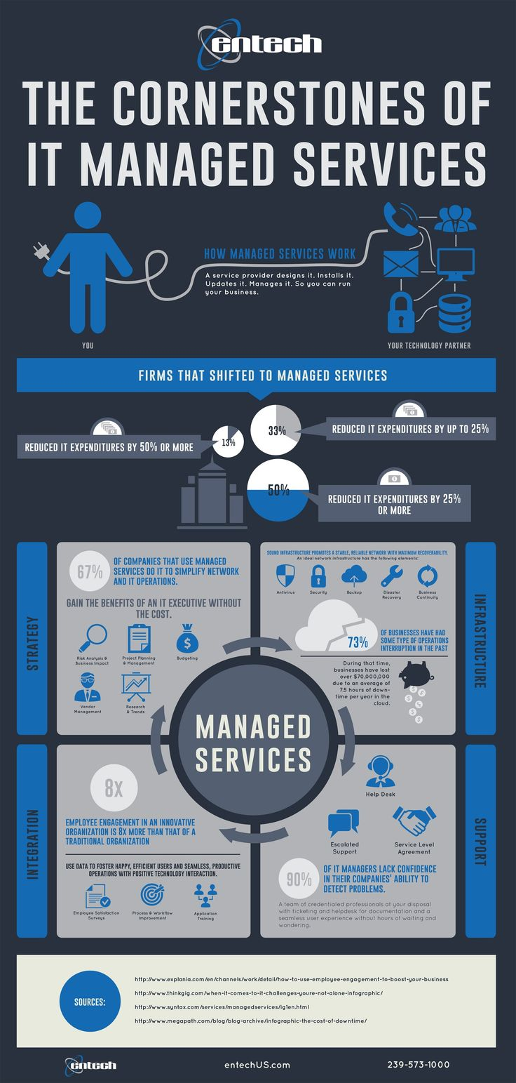 The Cornerstones of IT Managed Services