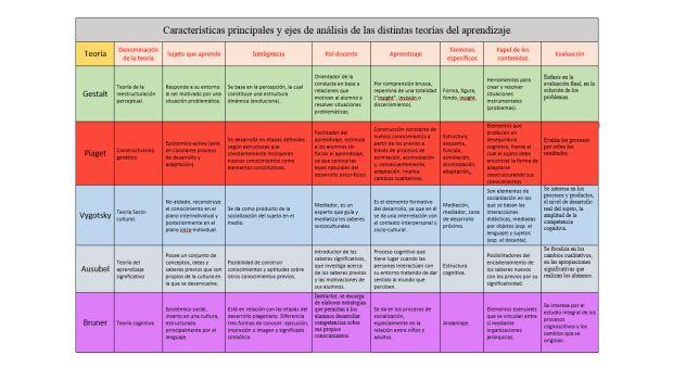 Gestalt Piaget Vygotsky Ausubel Bruner Cuadro comparativo de las Teorías de Aprendizaje