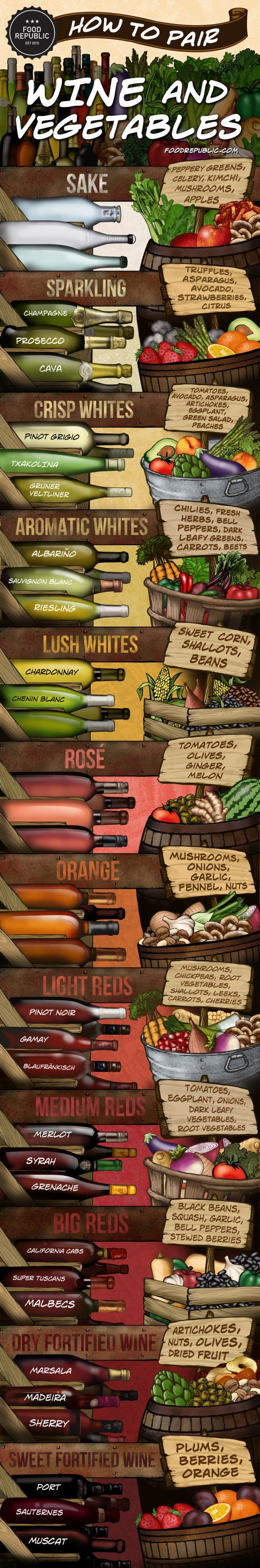 Paid a visit to the local farmer's market, now what? Wine Infographic: How To Pair Wine And Vegetables