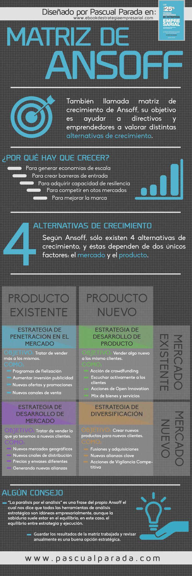Matriz de Ansoff: cómo hacer crecer tu startup #infografia #infographic #entrepreneurship