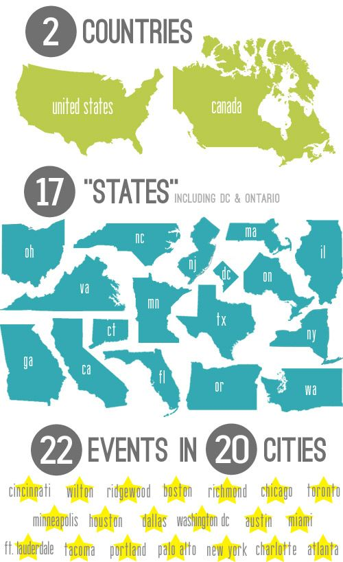 """Using infographics to """"time capsule"""" your travel adventures."""