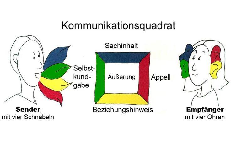 Kommunikationsquadrat von Friedemann Schulz von Thun (© Friedemann Schulz von Thun)