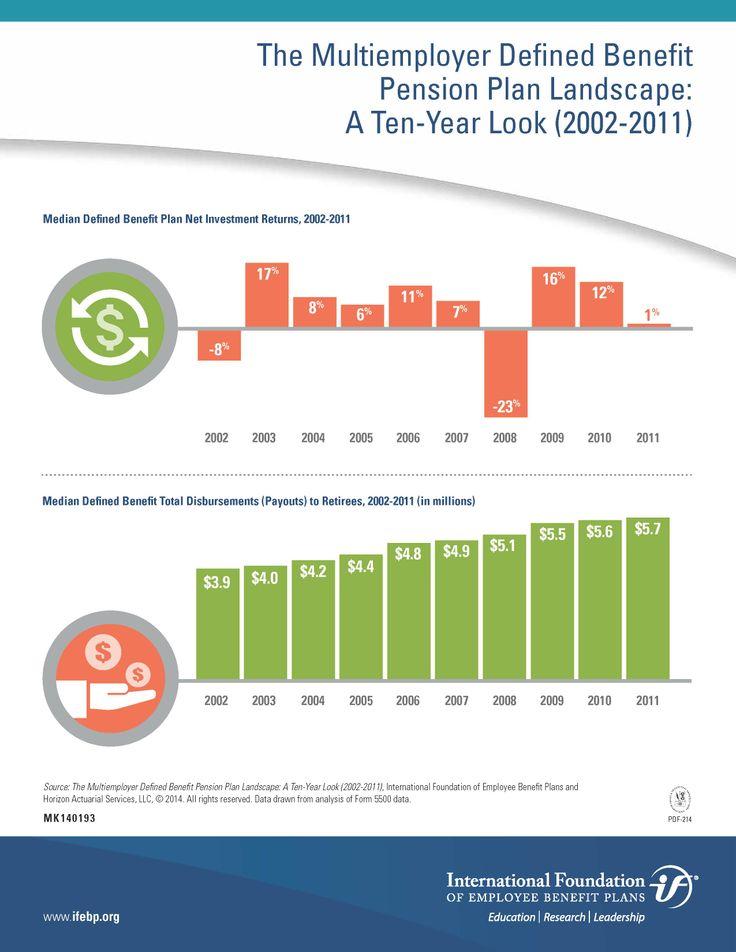 The Multiemployer Defined Benefit Pension Plan Landscape: A Ten-Year Look (2002-2011)