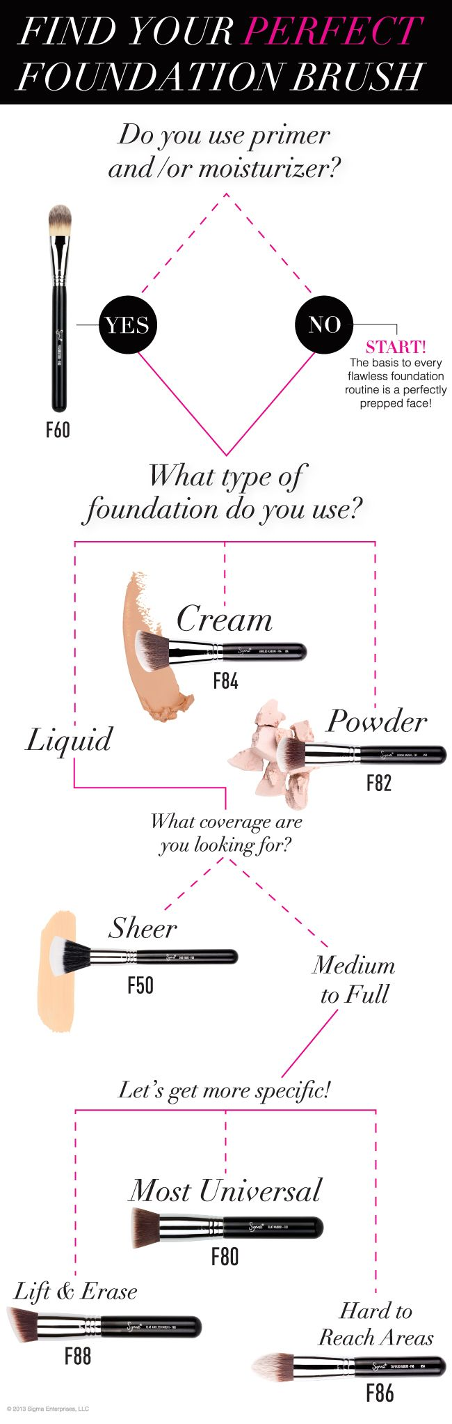 Use this Sigma quick guide to find the perfect brush for a flawless foundation finish! #sigmabeauty #infographic http://www.sigmabeauty.com/category_s/58.htm?click=246498