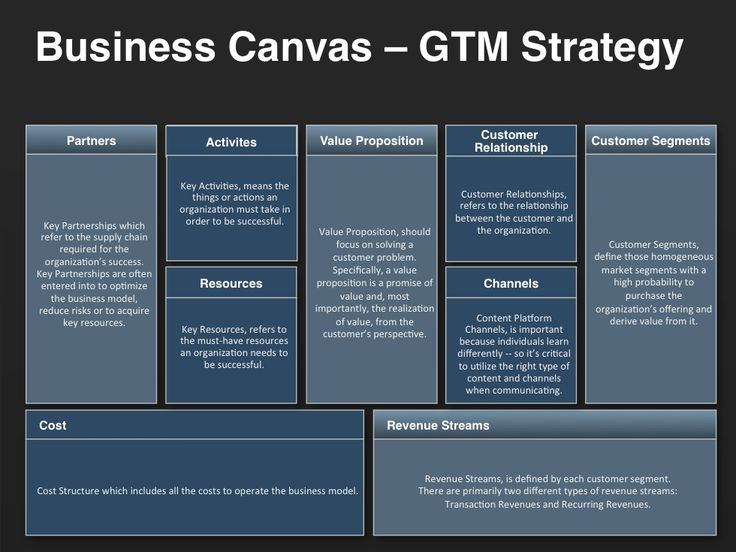 A Business Model Canvas Provides Direction For An OrganizationS