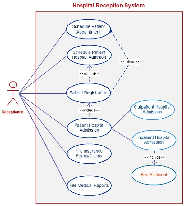 28 Best Use Case Diagram Templates Images On Pinterest | Use Case