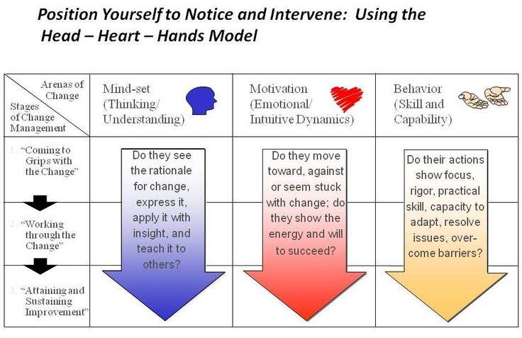kotter s 6 steps in change management Keywords: lean, managing change, lean implementation  (2009)'s reasons for  success  kotter's step 4, step 5, step 6, step 7 and step 8.