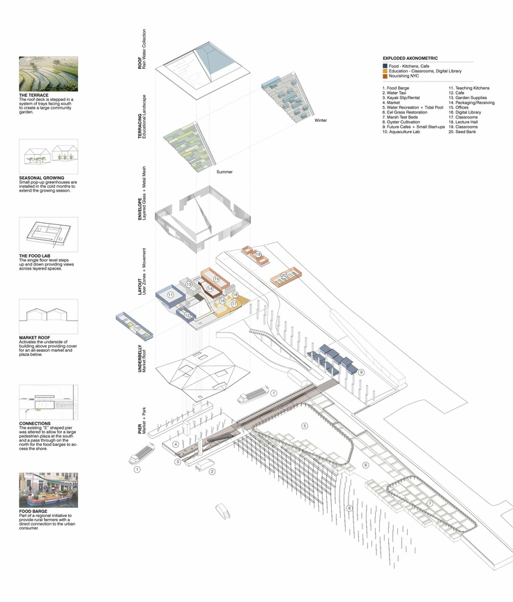 Architecture Design Technical Process 488 best architecture diagram images on pinterest | architecture