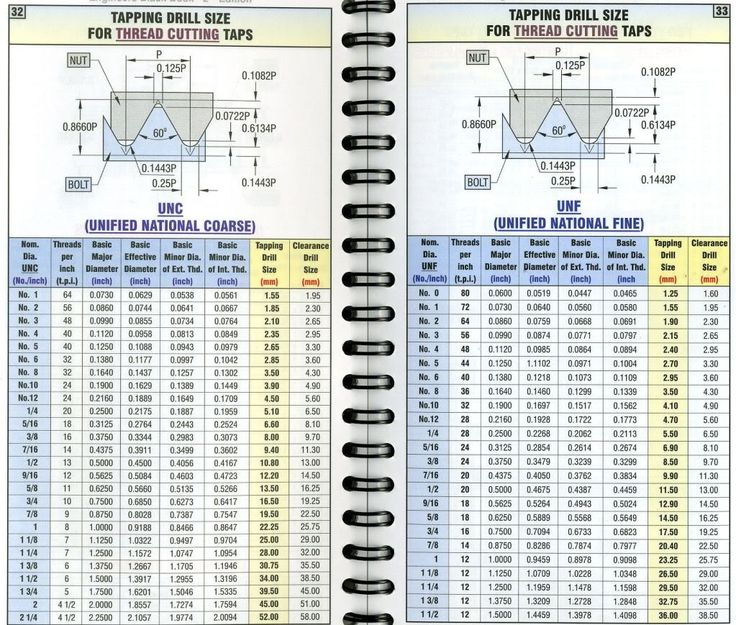 Tap Drill Size Chart | drills in 1 64 0 0156 increments and metric drills in 0 1mm 0 004 ...