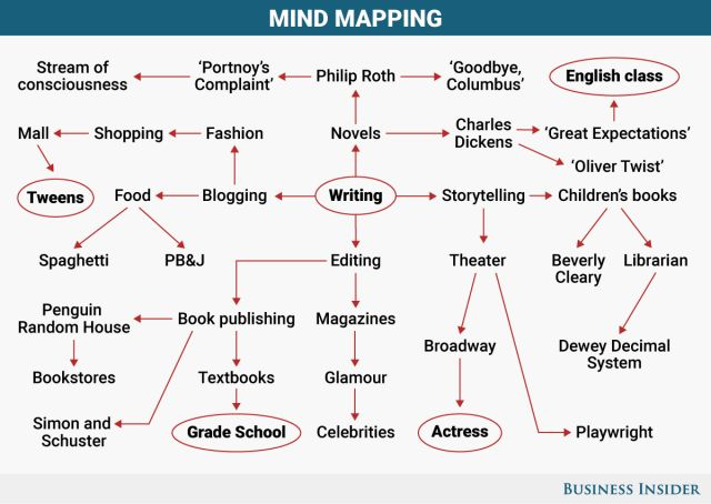 BI Graphics_Mind Mapping
