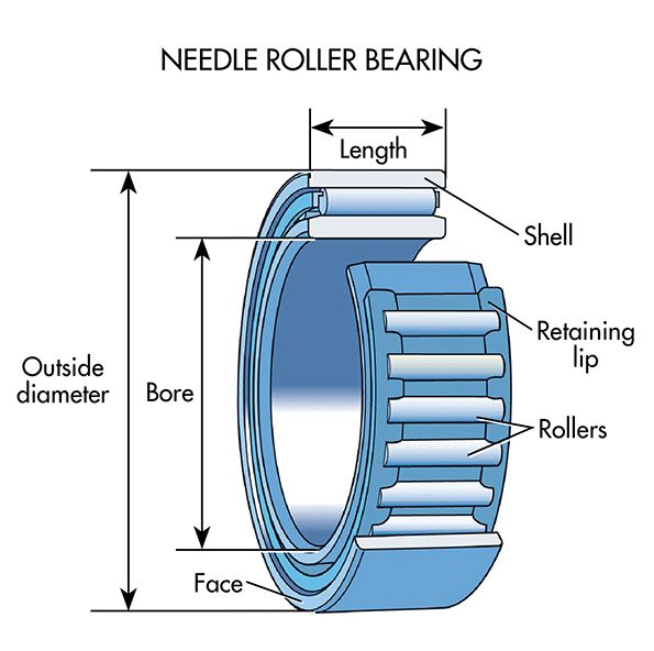 7 Needle Roller Bearings Are Used In Designs That Have