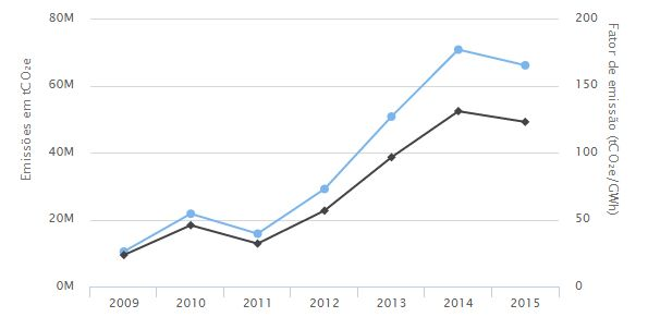A linha preta mostra a média de emissão de CO2 por gigawatt-hora gerado entre 2009 e 2015. A linha preta mostra as emissões totais (Foto: Seeg)