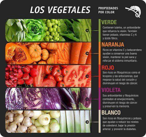 Los vegetales: Propiedades por color Cuadro para la cocina