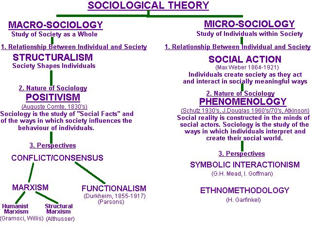 Map of sociological theory  Please note that theories like Post Modernism,   Relativism and Structuration are not included specifically here.