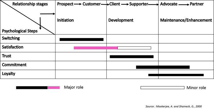 CRM Framework- Satisfaction   2.5 CRM Framework   MK210x Courseware   edX