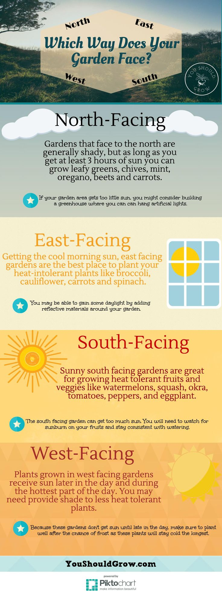 Using direction is a quick and easy way to approximate sun exposure in your garden. Click for more information at YouShouldGrow.com via @whippoorwillgar