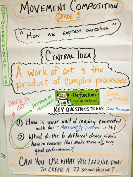 Inquiry as a Journey in Physical Education | Inquire Within | Links for Units of Inquiry in PYP | Scoop.it
