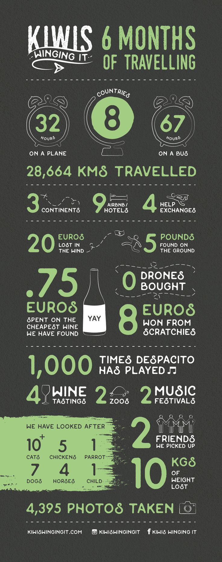 Infographic for Kiwis Winging It 6 months abroad. Statistics of what travelling for 6 months looks like. Fun, playful and structured design. www.kiwiswingingit.com @kiwiswingingit #Kiwiswingingit
