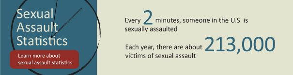 Someone is sexually assaulted every two minutes in the U.S.