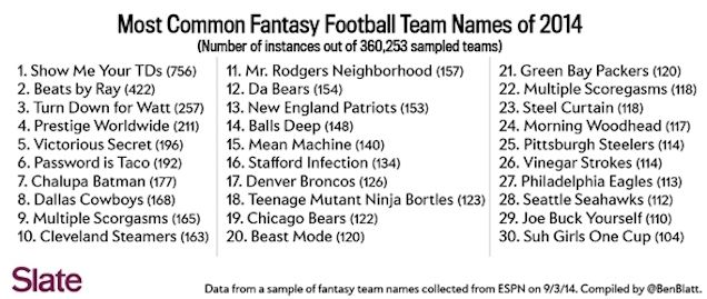 The Most Popular Fantasy Team Names