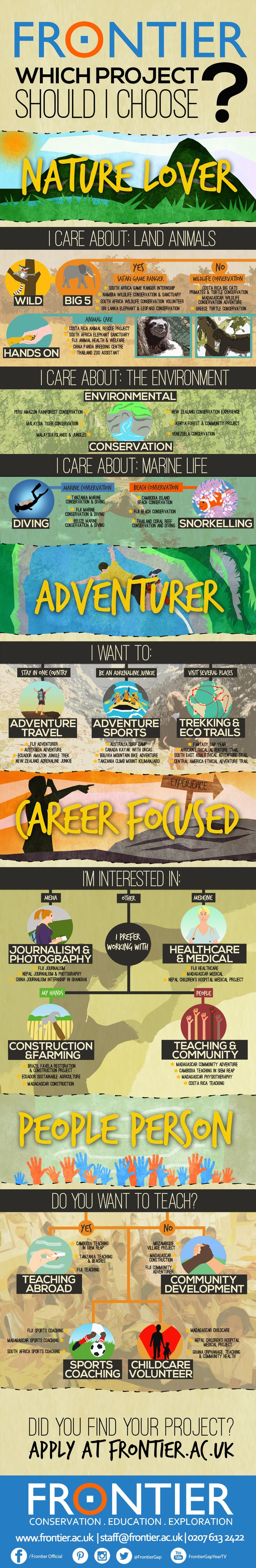 Infographic Volunteer Abroad Guide: Which project should I choose? | www.frontiergap.com | Are you interested in volunteering, but overwhelmed by all the different opportunities? No need to worry any longer - we have created a special epic guide for you!  | #animalcare, #career, #guide, #infographic, #internships, #projectsabroad, #teachingabroad, #travel, #volunteer, #volunteerabroad, #volunteering, #wildlifeconservation