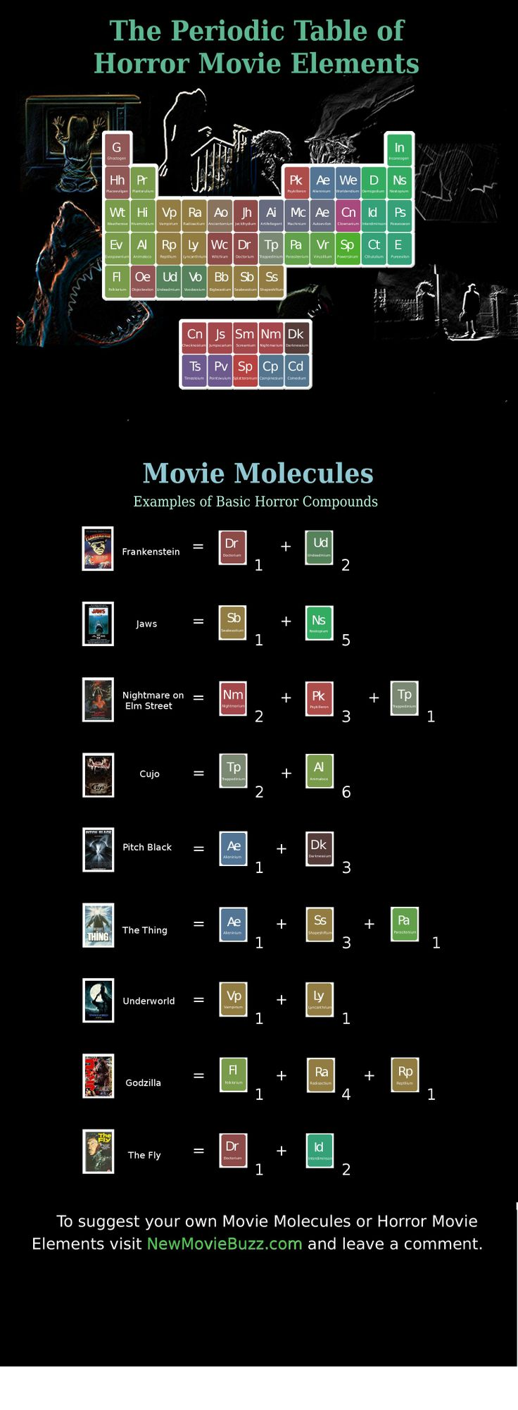 85 best periodic tables images on pinterest periodic table all periodic table of horror movie entertainment infographic gamestrikefo Gallery