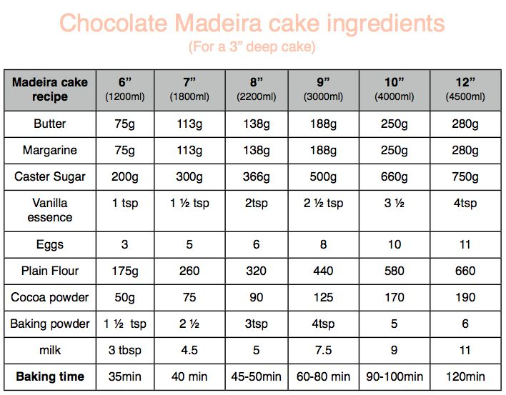 Cake recipes for one 8 inch round