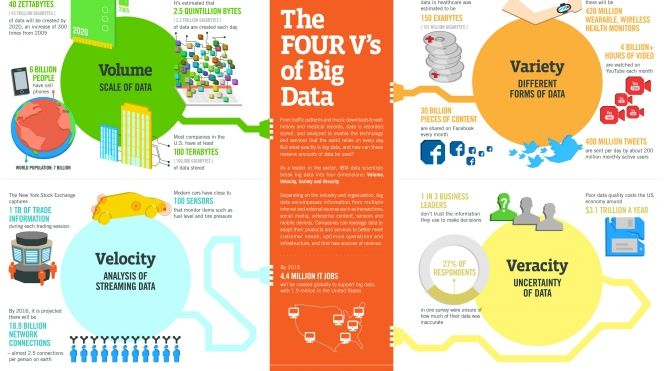 The Four V's of Big Data | #BigData Hub  4 Vs, volume (high), variety (diverse range), velocity (intense), veracity (uncertain), big data.
