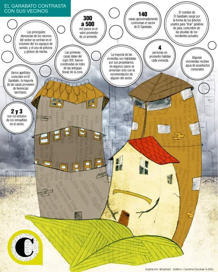 Los residentes de barrios como El Garabato y El Chispero en la comuna 14 asumen las implicaciones de vivir en medio de uno de los sectores más costosos de la ciudad.