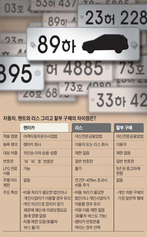 자동차, 렌트와 리?, 할부 구매의 차이점 정리 표