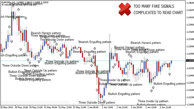 Identifying Some Forex Candlestick Patterns 1st Forex Broker - forex broker sample resume