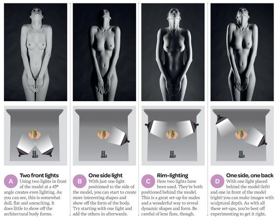 How to light your fine art nude photography: