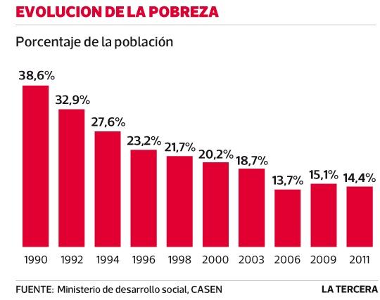 Porcentaje de la población más pobre ha disminuido a un 14,4%desde 1990. #Chile junio 2013
