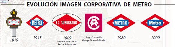 HISTORIA_METRO_MADRID_EVOLUCION_LOGOTIPOS