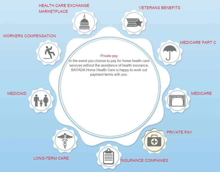 how to pay for home health care