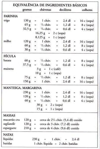 Volume & Massa | Temperatura  | Posters    Muitas vezes temos a necessidade de converter unidades, quer seja do sistema métrico (g, ml) para...