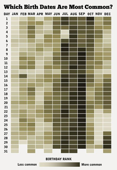 which birth dates are most common? infographic.: Common Birthdays, Stuff, Random, Interesting, Births, Infographics, Birth Dates, Birthdates