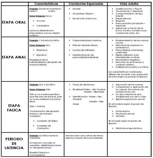 Las etapas del desarrollo psicosexual de sigmund freud pdf