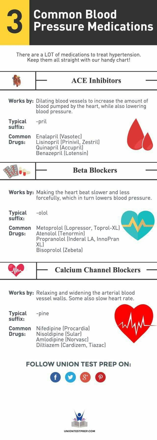 Common bleed pressure medications