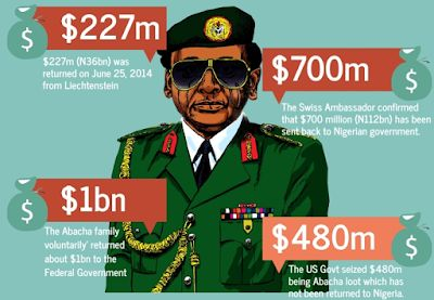 $500 Million Abacha loot goes missing, EFCC launches probe | Nigeria News Today. Your online Nigerian Newspaper