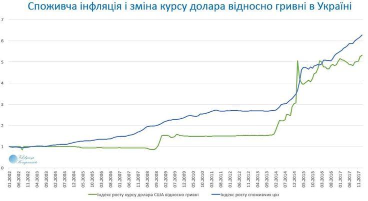 Гиперинфляция в Украине опережает курс доллара! А. Наталушко