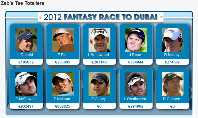 7 best GOLFERS of South Africa... images on Pinterest ...