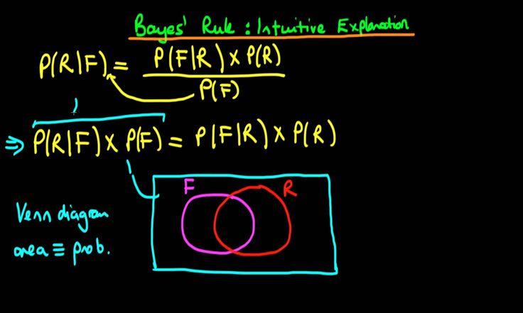 4 - Bayes' rule - an intuitive explanation