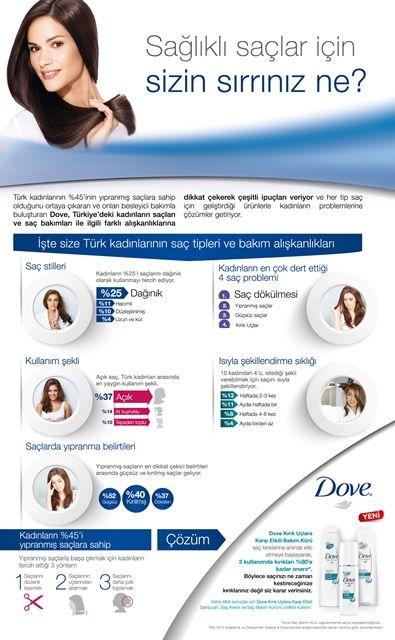 Dove, Türkiye'deki kadınların saçları ve saç bakımları ile ilgili farklı alışkanlıklarına dikkat çekerek çeşitli ipuçları veriyor.. Blogta :)